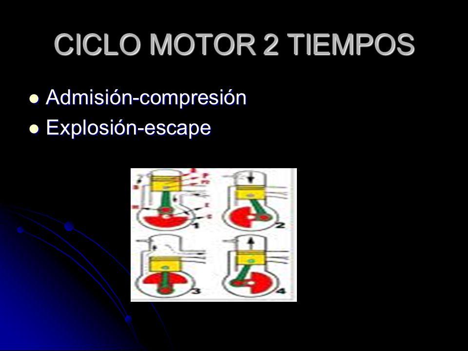 CICLO MOTOR 2 TIEMPOS Admisión-compresión Explosión-escape