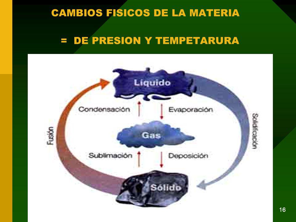 CAMBIOS FISICOS DE LA MATERIA