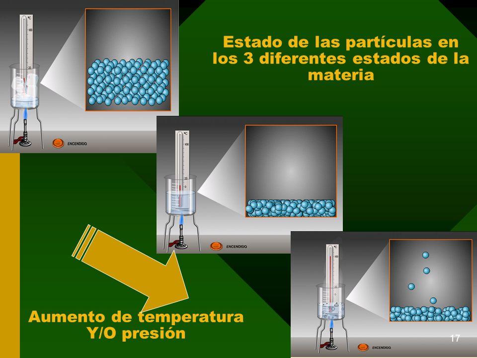 Estado de las partículas en los 3 diferentes estados de la materia