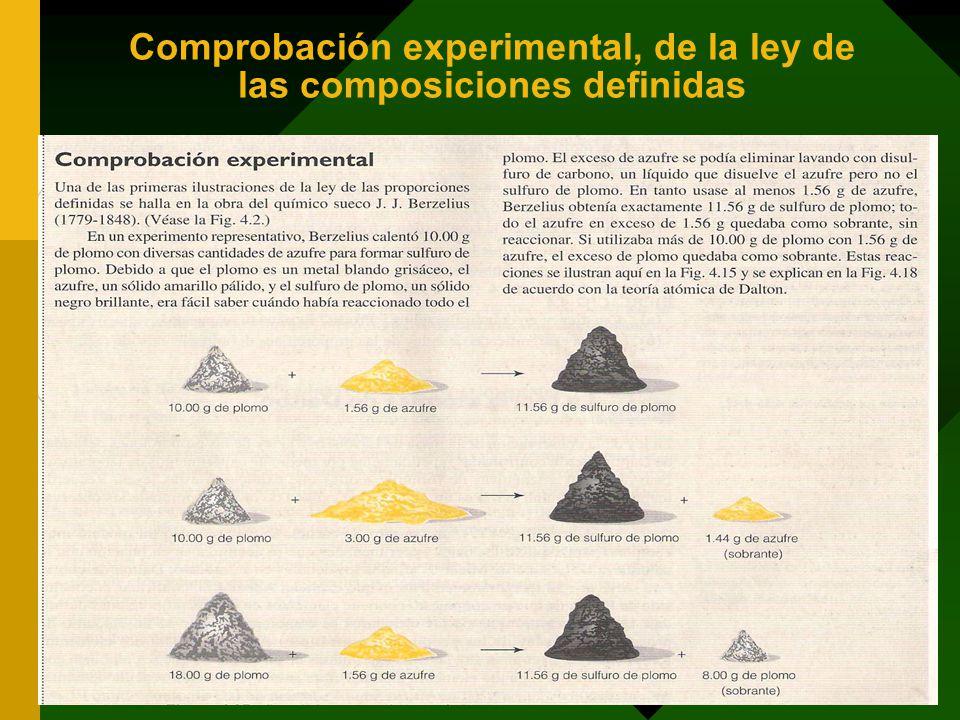 Comprobación experimental, de la ley de las composiciones definidas