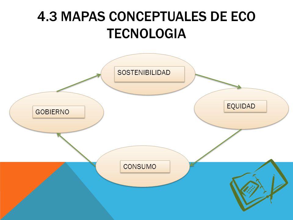 4.3 MAPAS CONCEPTUALES DE ECO TECNOLOGIA
