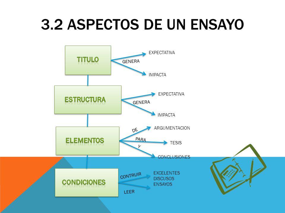 3.2 Aspectos de un ensayo TITULO ESTRUCTURA ELEMENTOS CONDICIONES