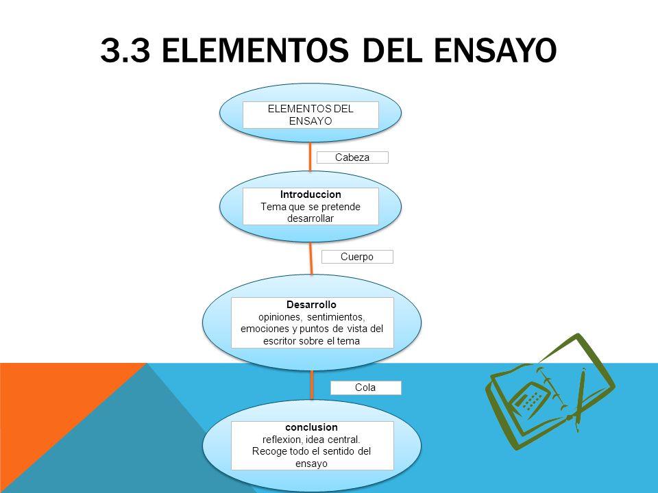 3.3 Elementos del ensayo ELEMENTOS DEL ENSAYO Cabeza Introduccion