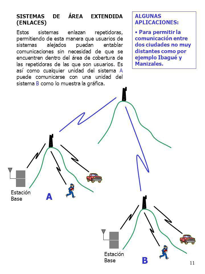 A B SISTEMAS DE ÁREA EXTENDIDA (ENLACES)