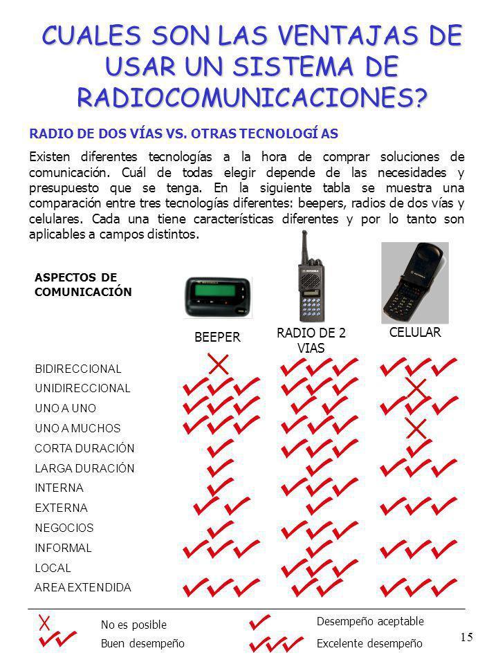 CUALES SON LAS VENTAJAS DE USAR UN SISTEMA DE RADIOCOMUNICACIONES