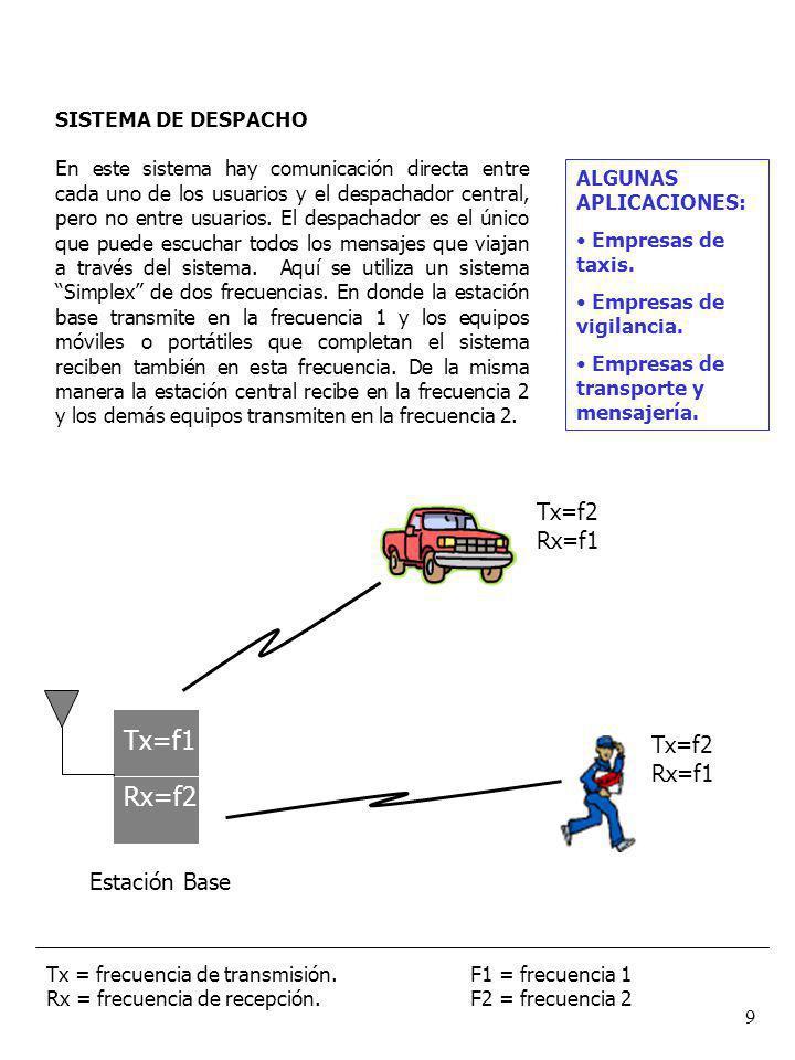 Tx=f1 Rx=f2 Tx=f2 Rx=f1 Estación Base SISTEMA DE DESPACHO