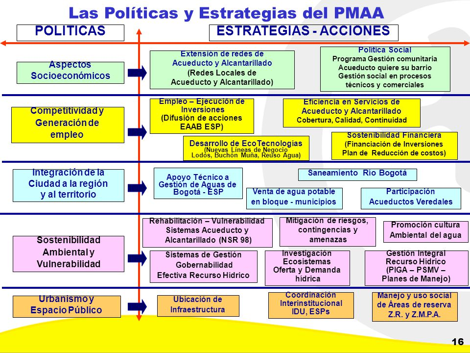 Las Políticas y Estrategias del PMAA