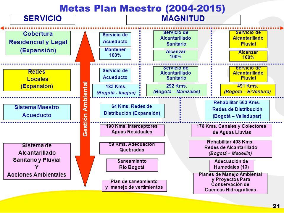 Metas Plan Maestro (2004-2015) SERVICIO MAGNITUD Cobertura