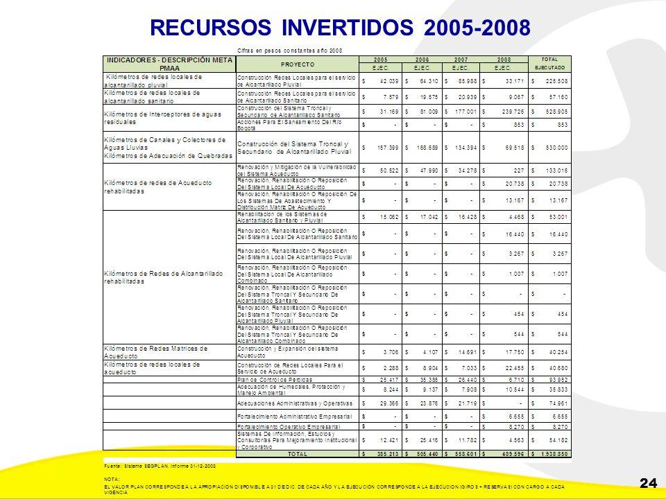 RECURSOS INVERTIDOS 2005-2008