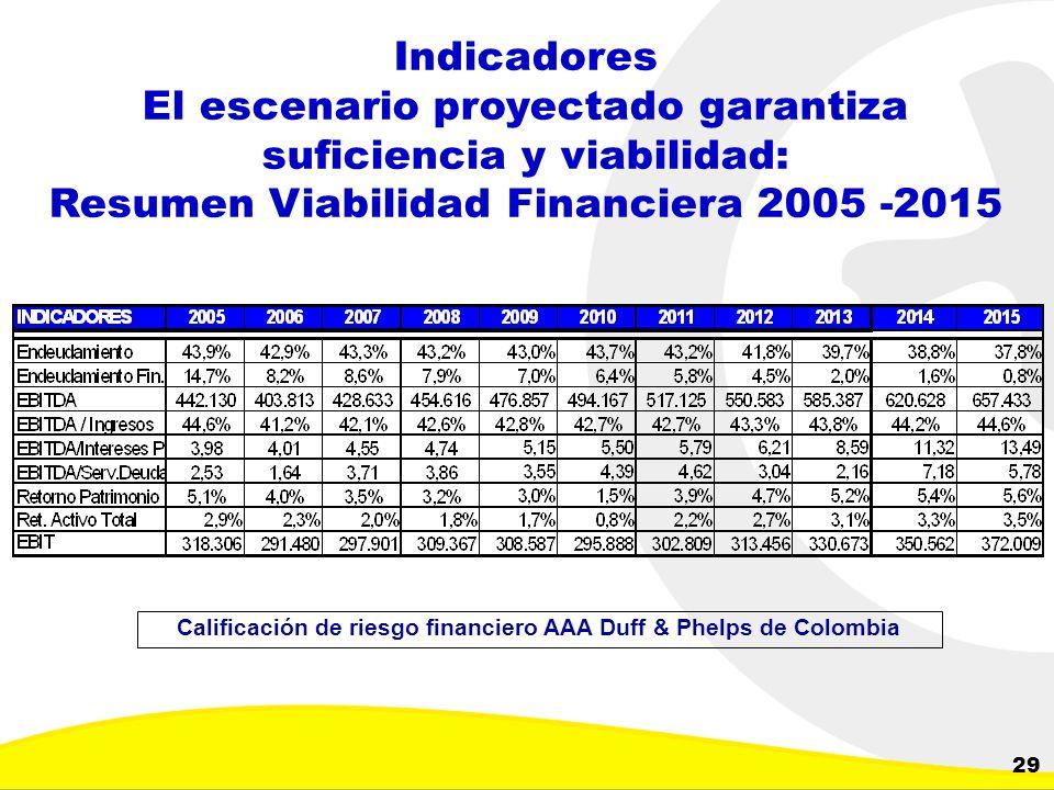 Calificación de riesgo financiero AAA Duff & Phelps de Colombia