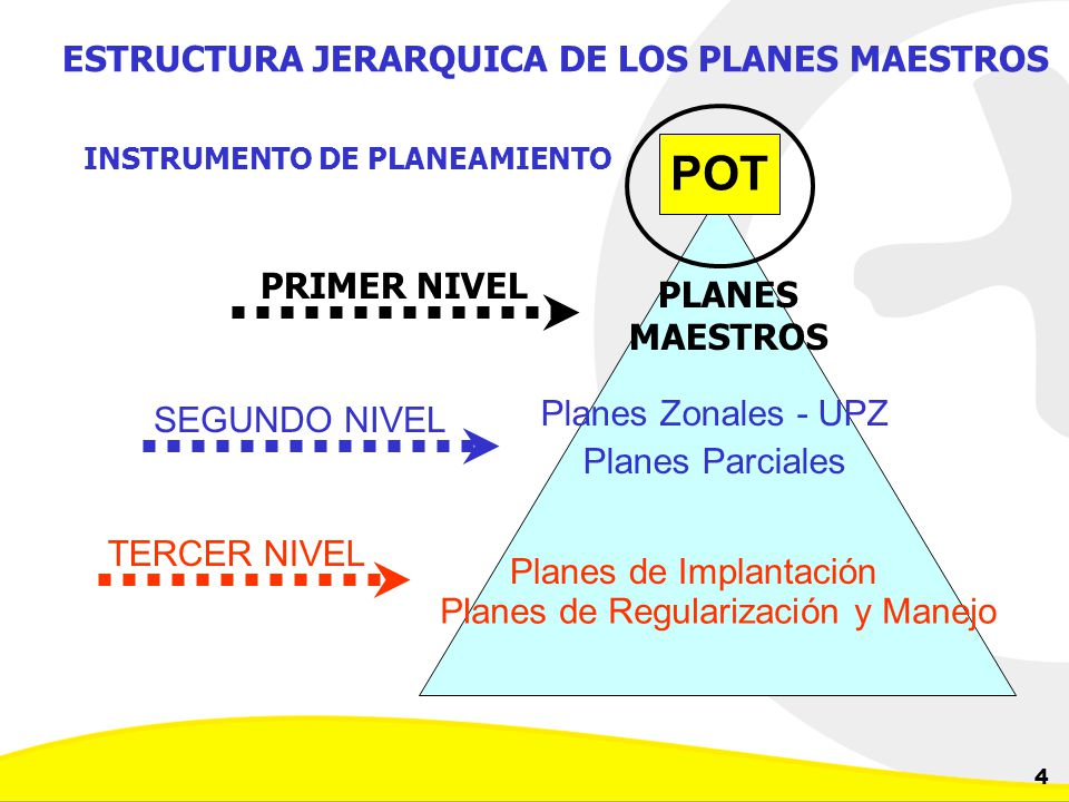 ESTRUCTURA JERARQUICA DE LOS PLANES MAESTROS