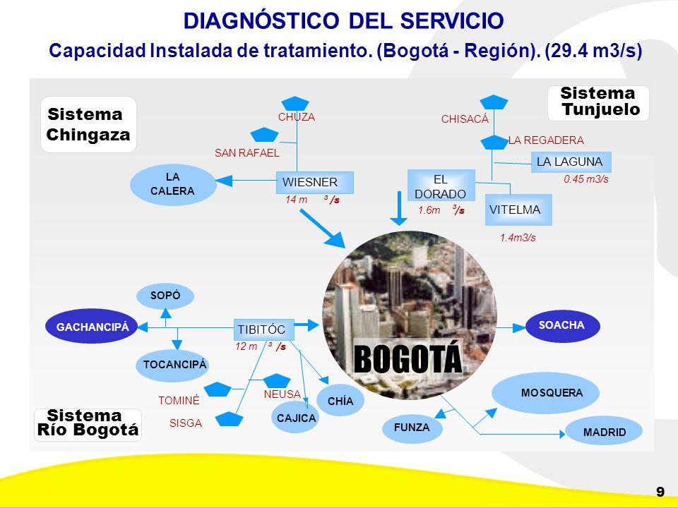 BOGOTÁ DIAGNÓSTICO DEL SERVICIO