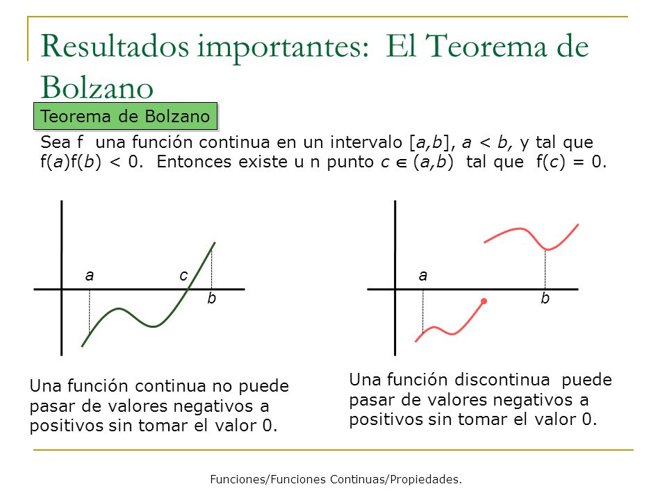 Resultados importantes: El Teorema de Bolzano
