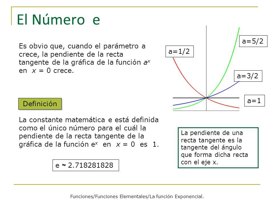 Funciones/Funciones Elementales/La función Exponencial.