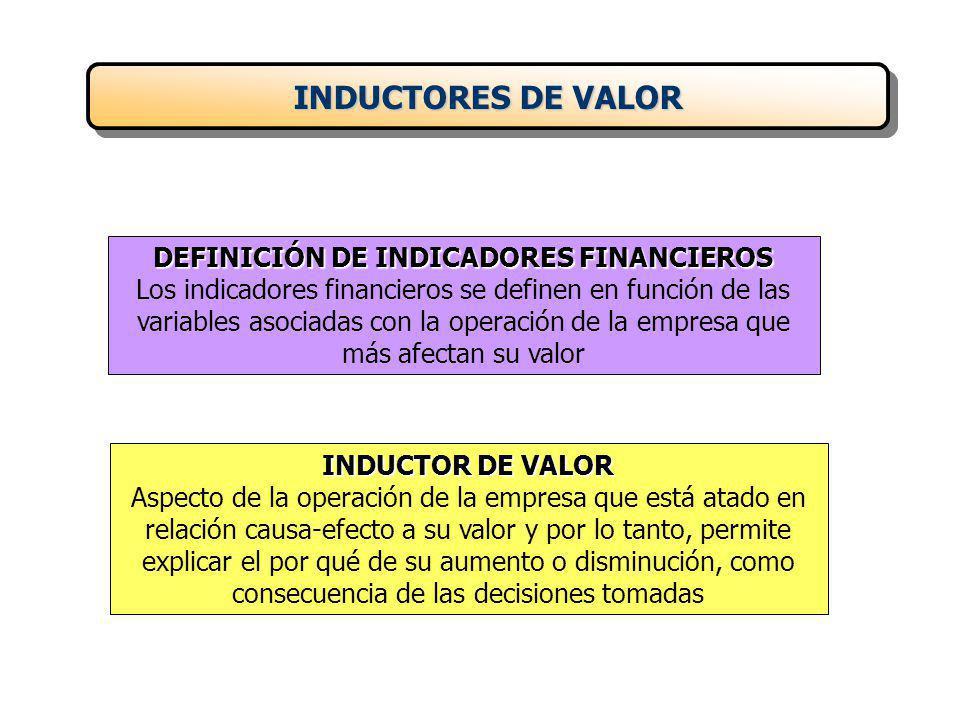 DEFINICIÓN DE INDICADORES FINANCIEROS