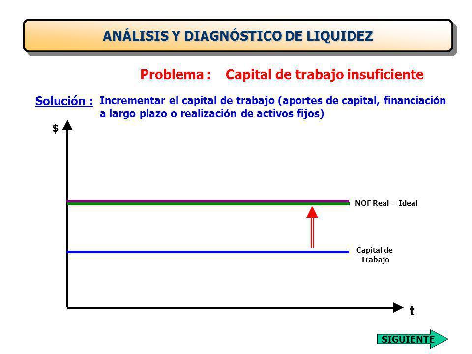 ANÁLISIS Y DIAGNÓSTICO DE LIQUIDEZ