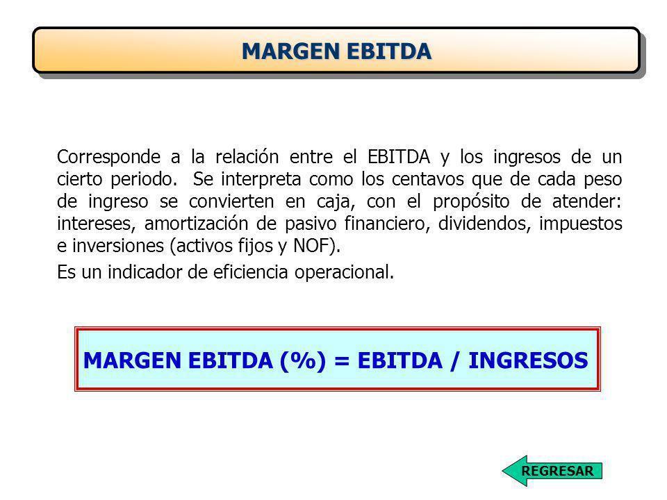 MARGEN EBITDA (%) = EBITDA / INGRESOS