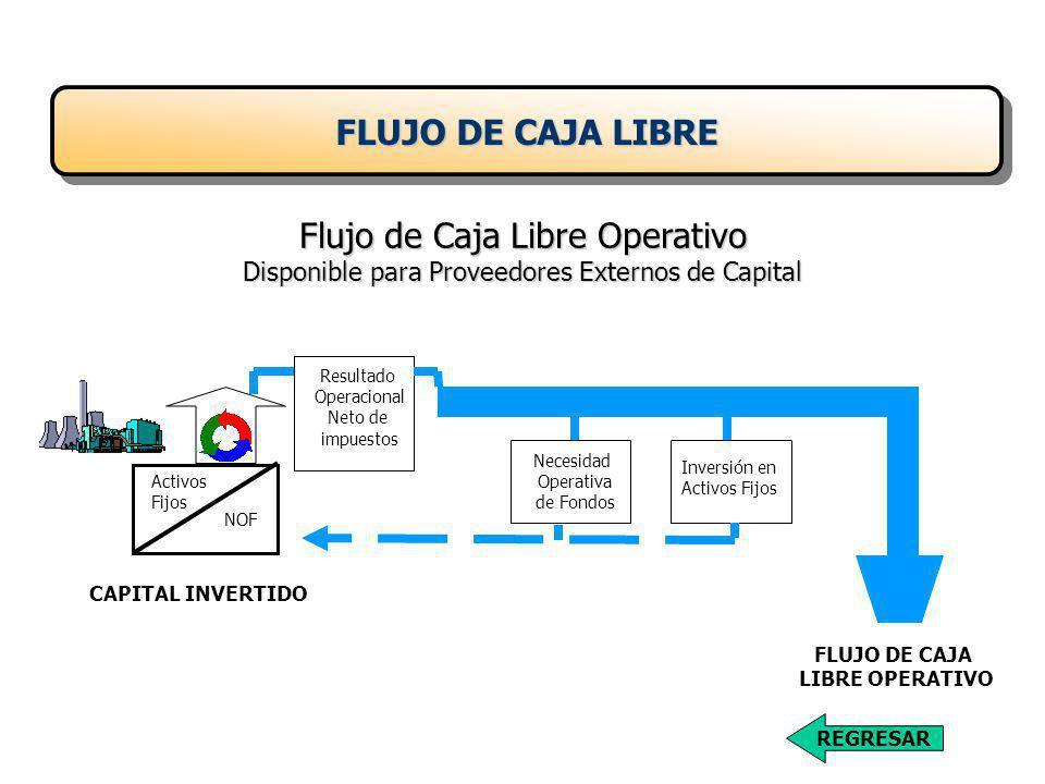 FLUJO DE CAJA LIBRE Flujo de Caja Libre Operativo Disponible para Proveedores Externos de Capital. Resultado.