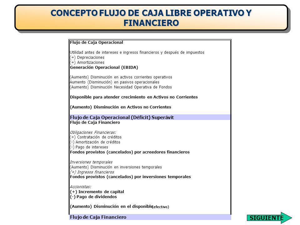 CONCEPTO FLUJO DE CAJA LIBRE OPERATIVO Y FINANCIERO