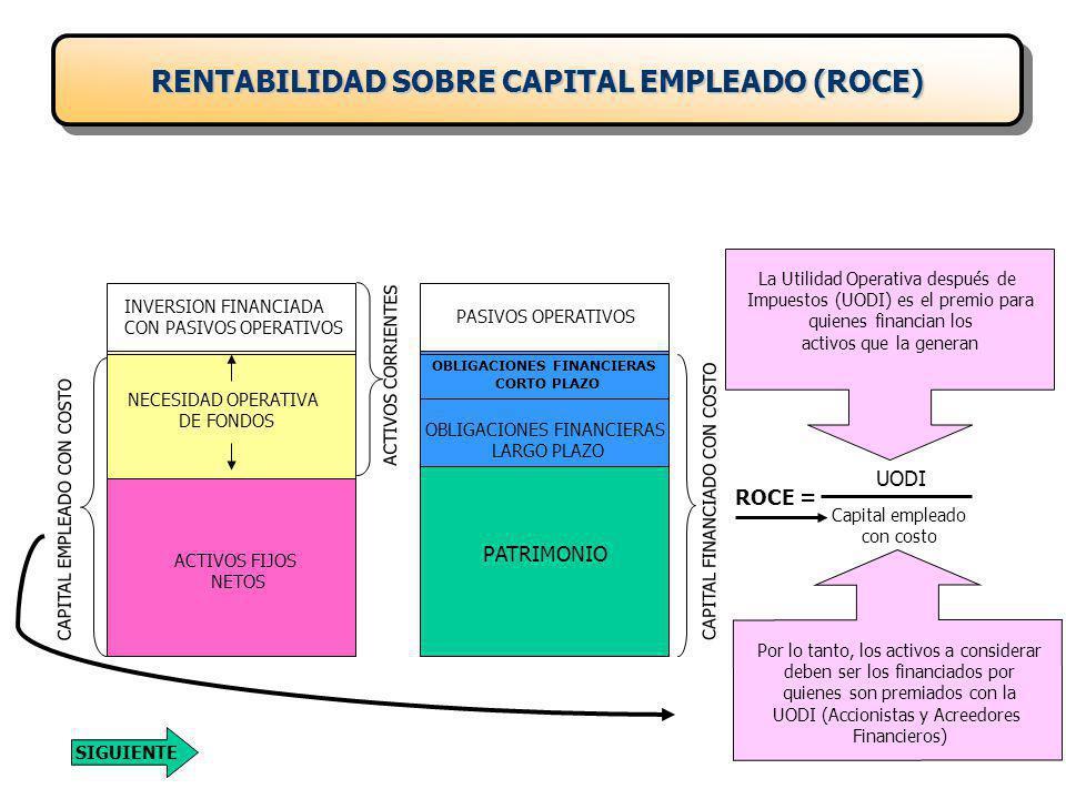 RENTABILIDAD SOBRE CAPITAL EMPLEADO (ROCE)