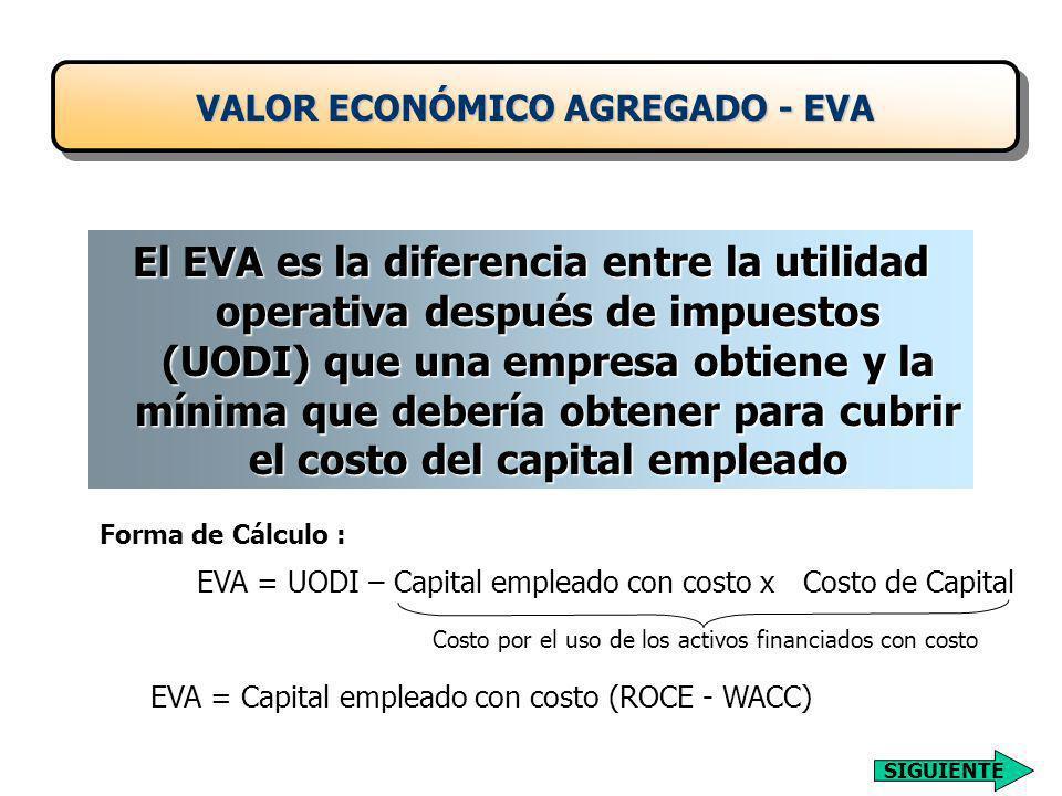 VALOR ECONÓMICO AGREGADO - EVA