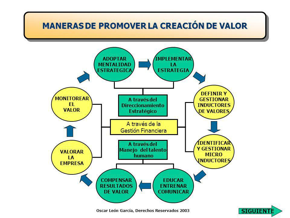 MANERAS DE PROMOVER LA CREACIÓN DE VALOR