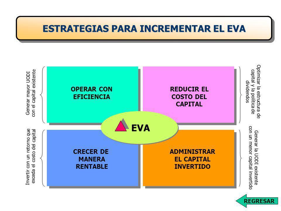 ESTRATEGIAS PARA INCREMENTAR EL EVA