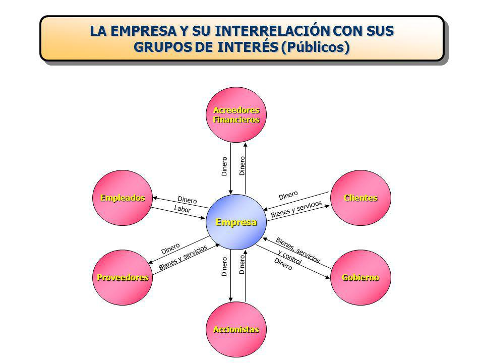 LA EMPRESA Y SU INTERRELACIÓN CON SUS GRUPOS DE INTERÉS (Públicos)