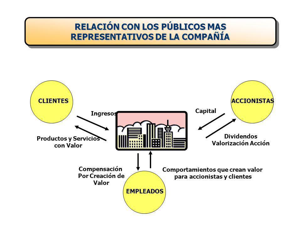 RELACIÓN CON LOS PÚBLICOS MAS REPRESENTATIVOS DE LA COMPAÑÍA