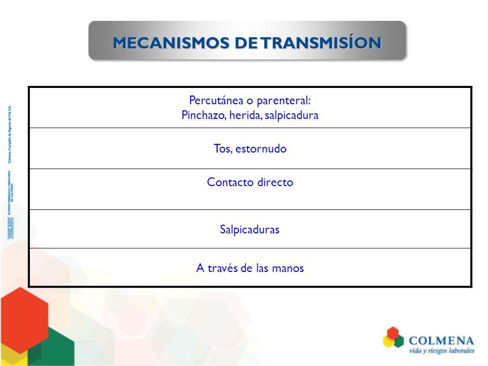 MECANISMOS DE TRANSMISÍON