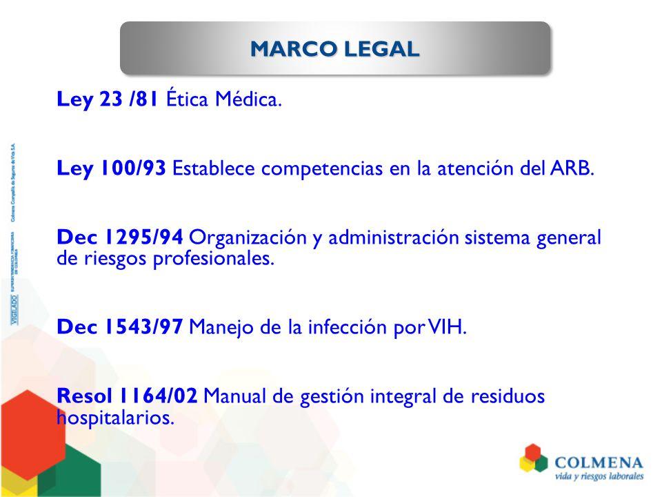 MARCO LEGAL Ley 23 /81 Ética Médica. Ley 100/93 Establece competencias en la atención del ARB.