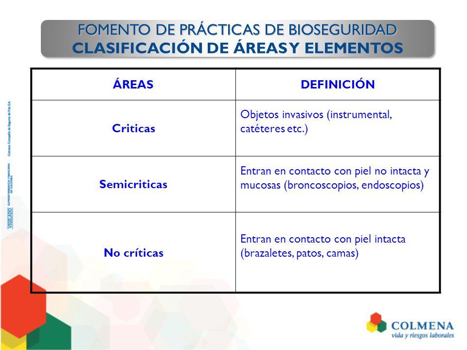 CLASIFICACIÓN DE ÁREAS Y ELEMENTOS
