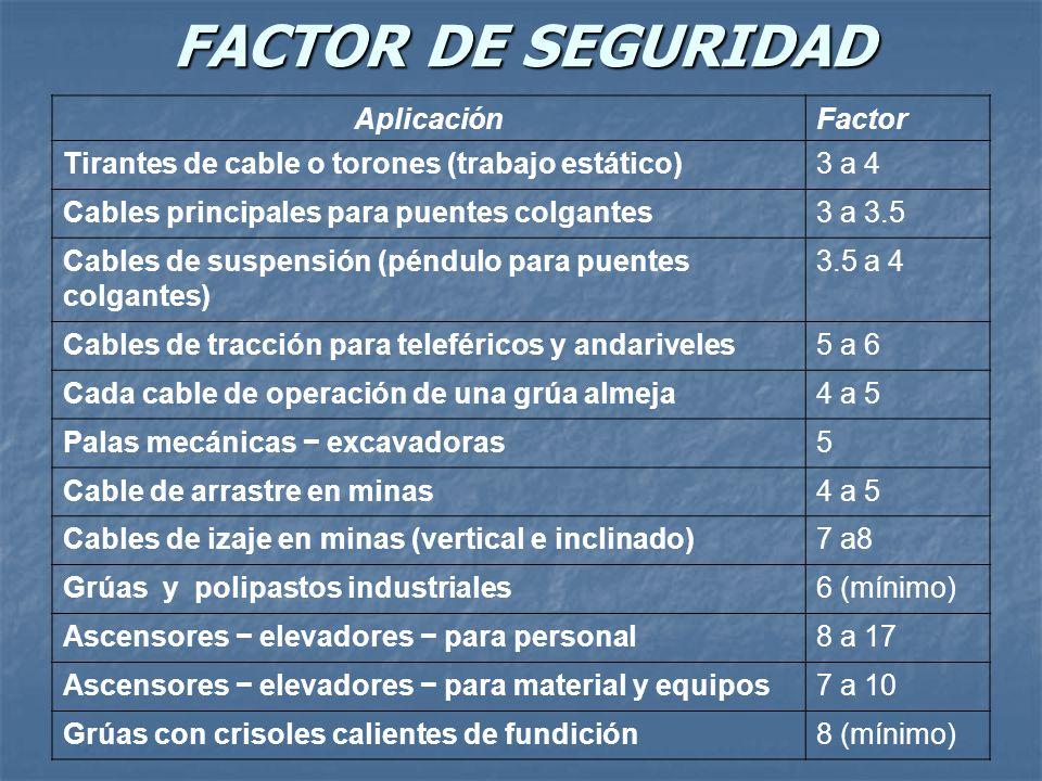 FACTOR DE SEGURIDAD Aplicación Factor