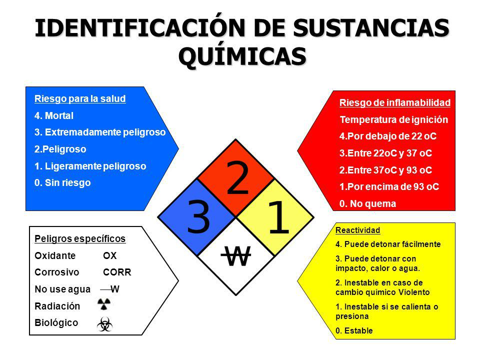 IDENTIFICACIÓN DE SUSTANCIAS QUÍMICAS