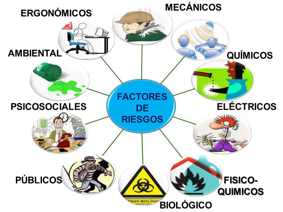 MECÁNICOS ERGONÓMICOS. FÍSICOS. AMBIENTAL. QUÍMICOS. FACTORES. DE. RIESGOS. PSICOSOCIALES. ELÉCTRICOS.