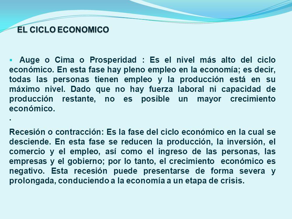 EL CICLO ECONOMICO