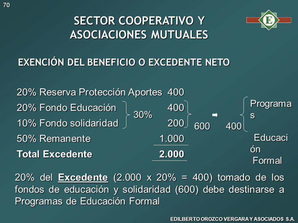 SECTOR COOPERATIVO Y ASOCIACIONES MUTUALES