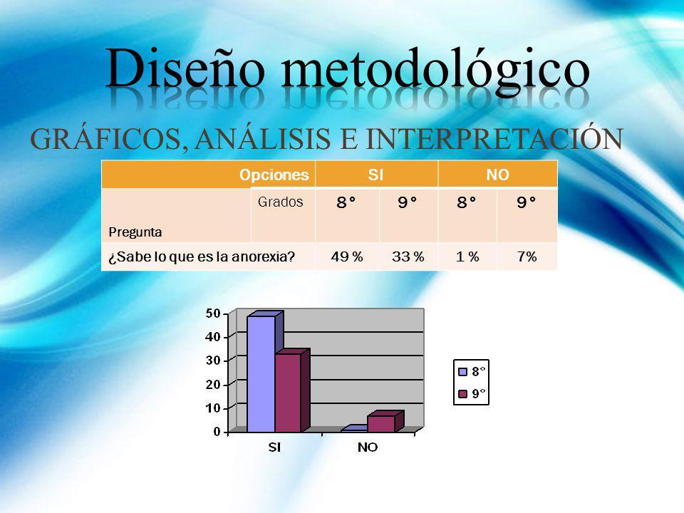 Diseño metodológico GRÁFICOS, ANÁLISIS E INTERPRETACIÓN Opciones SI NO