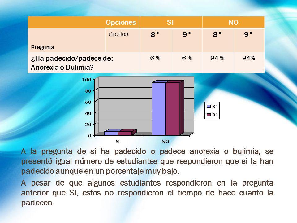 Opciones SI. NO. Pregunta. Grados. 8° 9° ¿Ha padecido/padece de: Anorexia o Bulimia 6 % 94 %