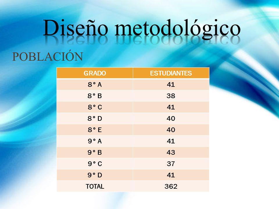 Diseño metodológico POBLACIÓN GRADO ESTUDIANTES 8° A 41 8° B 38 8° C