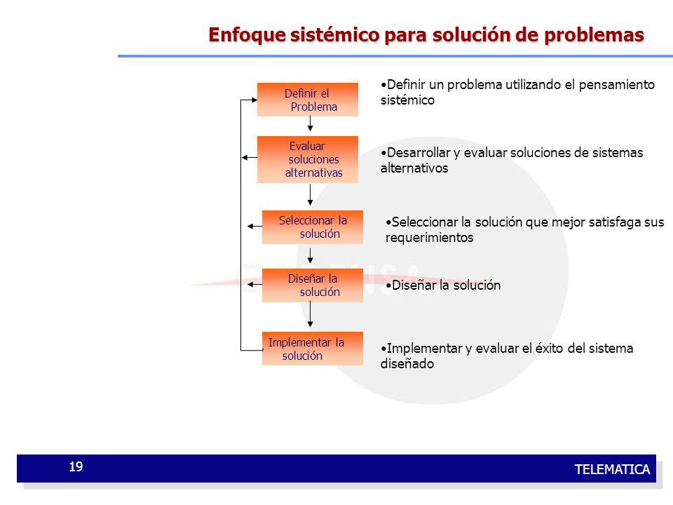 Enfoque sistémico para solución de problemas