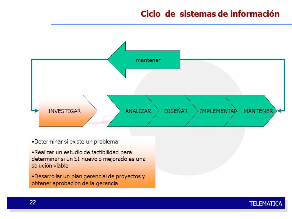 Ciclo de sistemas de información