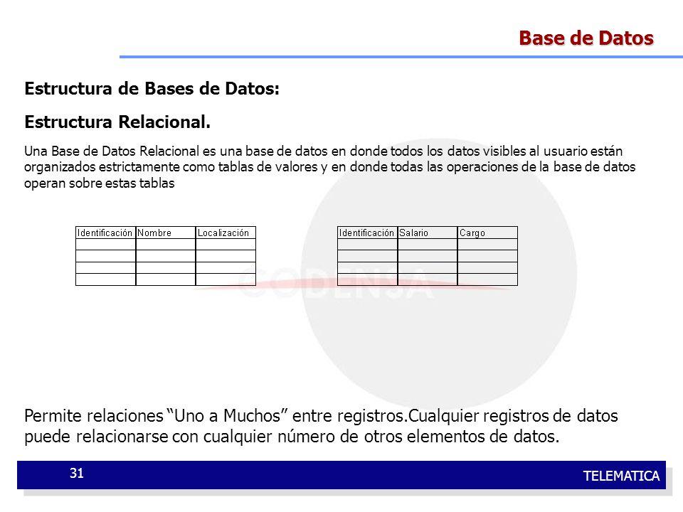 Base de Datos Estructura de Bases de Datos: Estructura Relacional.