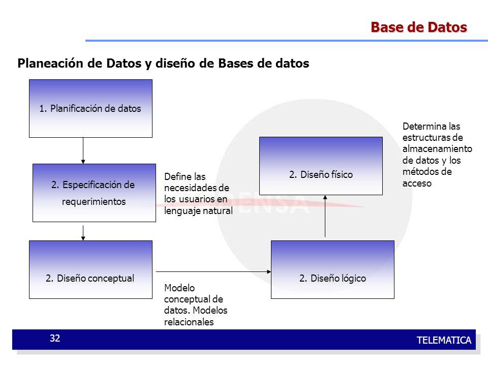 1. Planificación de datos