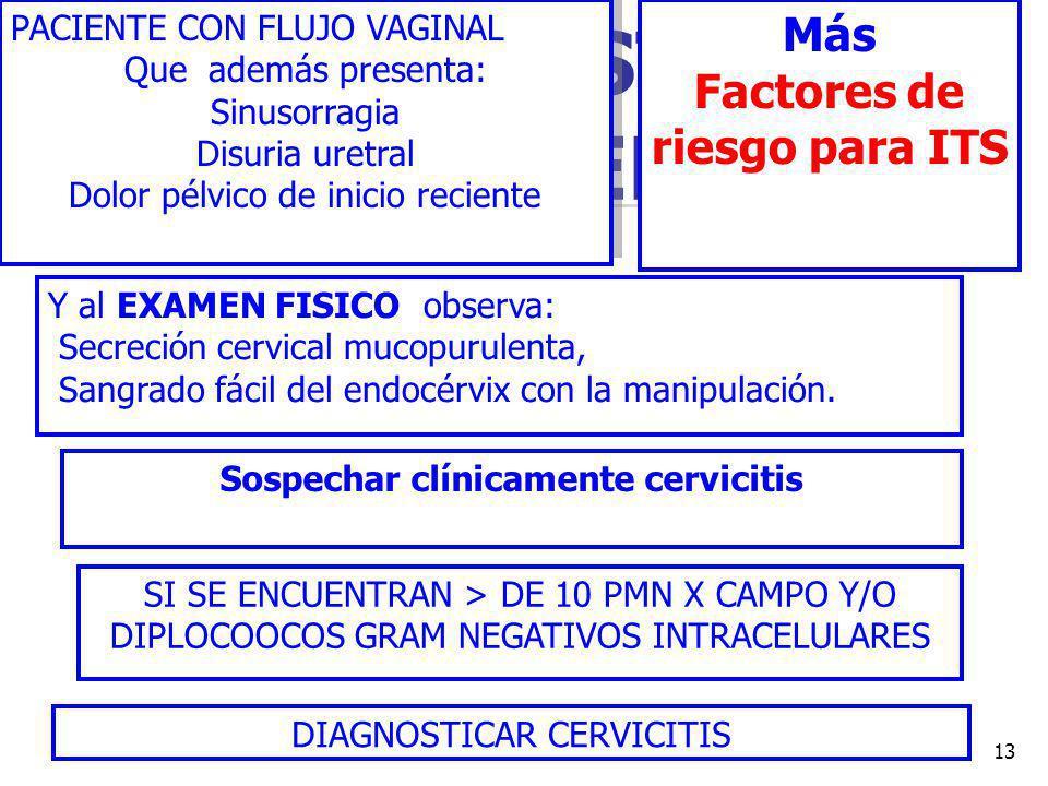 Factores de riesgo para ITS Sospechar clínicamente cervicitis