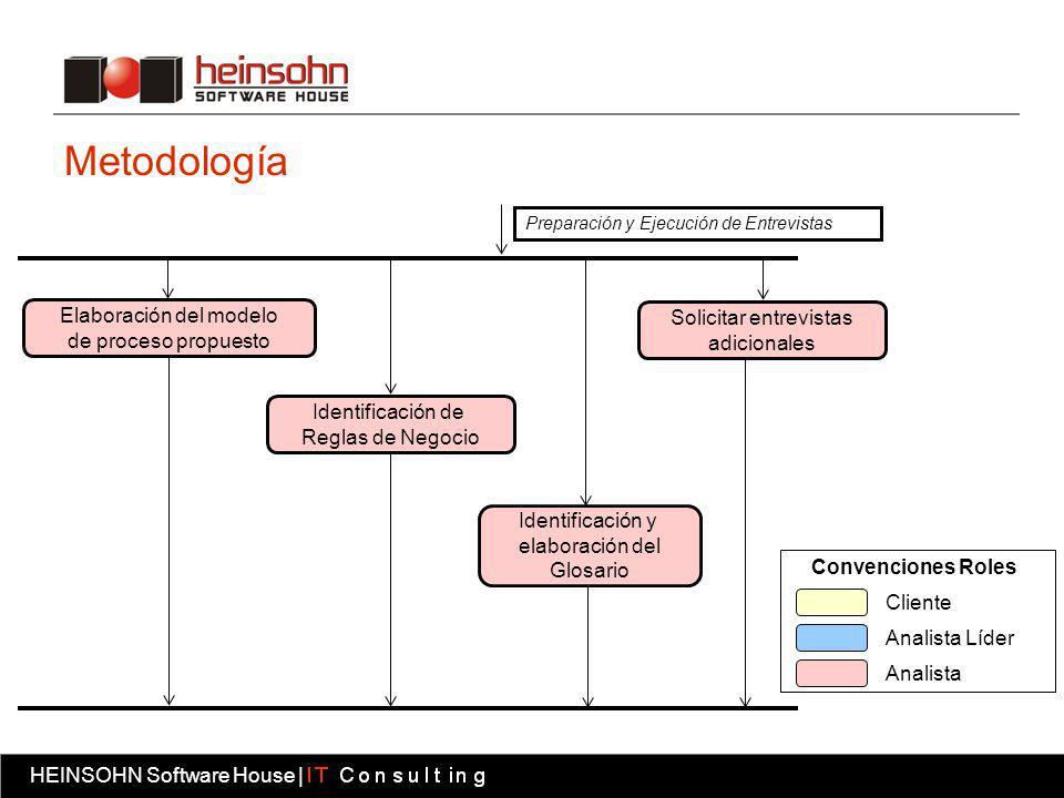 Metodología Elaboración del modelo Solicitar entrevistas
