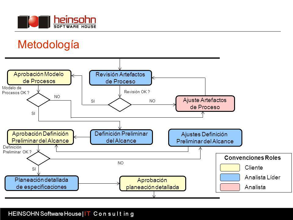 Metodología Aprobación Modelo de Procesos Revisión Artefactos