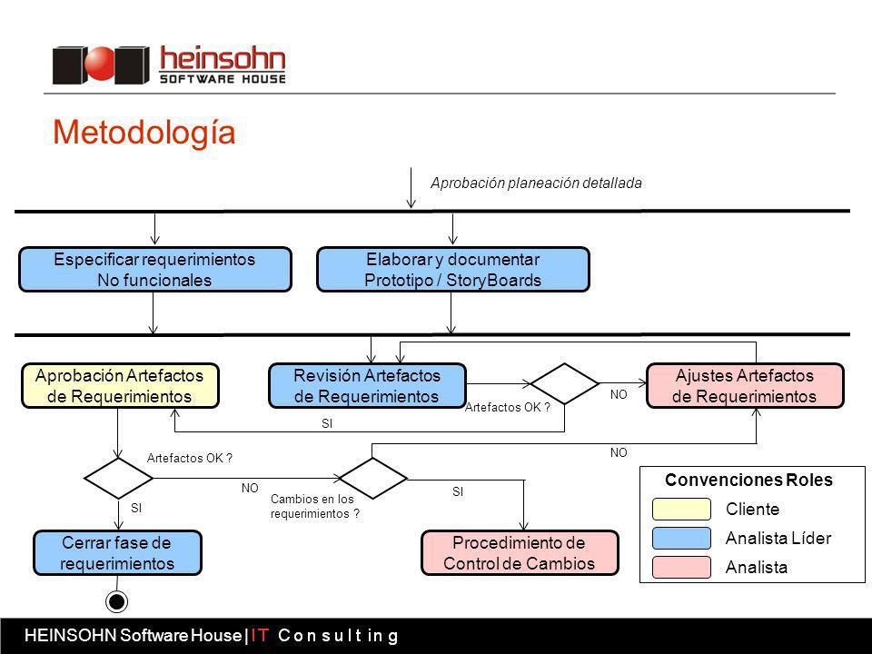 Metodología Especificar requerimientos No funcionales