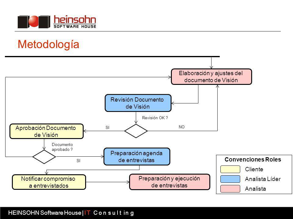 Metodología Elaboración y ajustes del documento de Visión