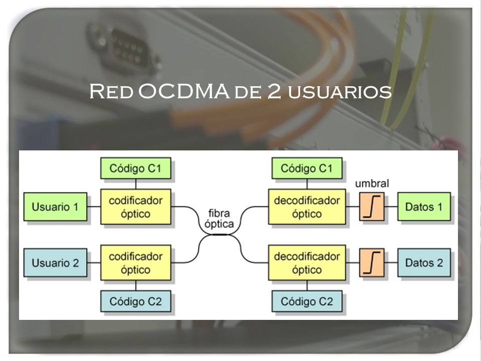 Red OCDMA de 2 usuarios